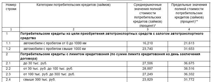 Кредит в Сбербанке в Курске наличными - Взять