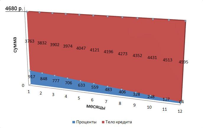 Изображение - Расчет аннуитетных платежей по кредиту формула, пример diagramma
