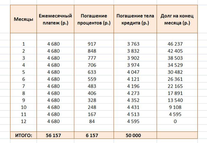Изображение - Расчет аннуитетных платежей по кредиту формула, пример grafik-annuitetnyh-platezhej
